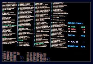 Câmara confirma cassação do mandato de deputado de Eduardo Cunha, por 450 votos a favor e 10 contras e 9 abstenções. Fotos Orlando Brito